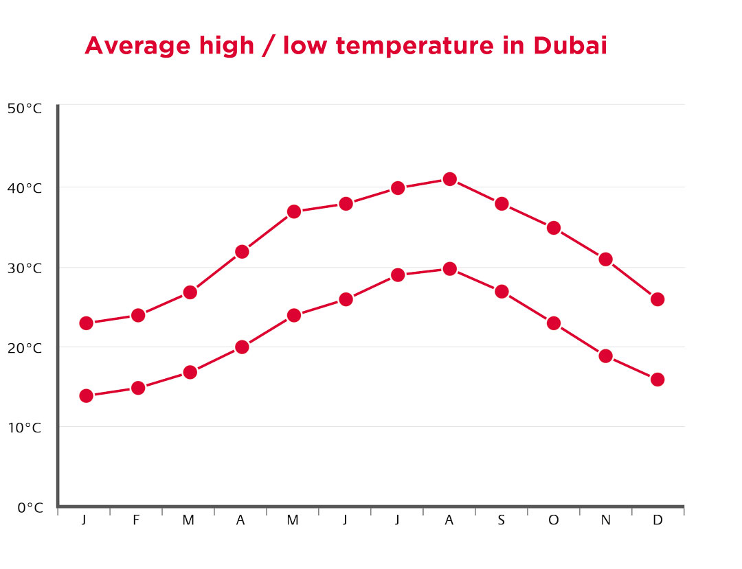 Weather-Graph - Average high/ low temperature in Dubai